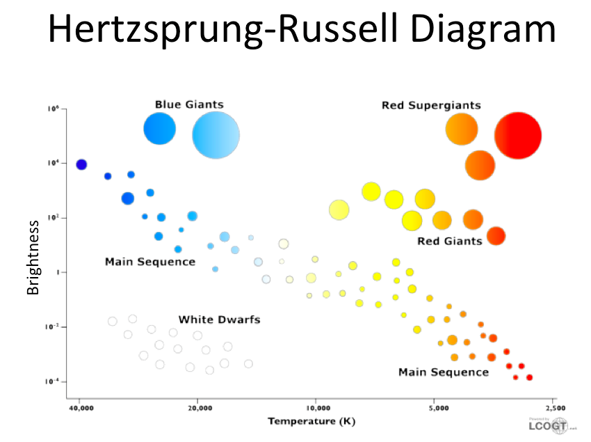Graphing ysis Questions - Hertzsprung-Russell Diagram on